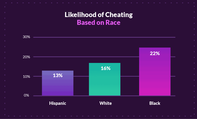 Husbands on what percentage of their cheat women married Infidelity by